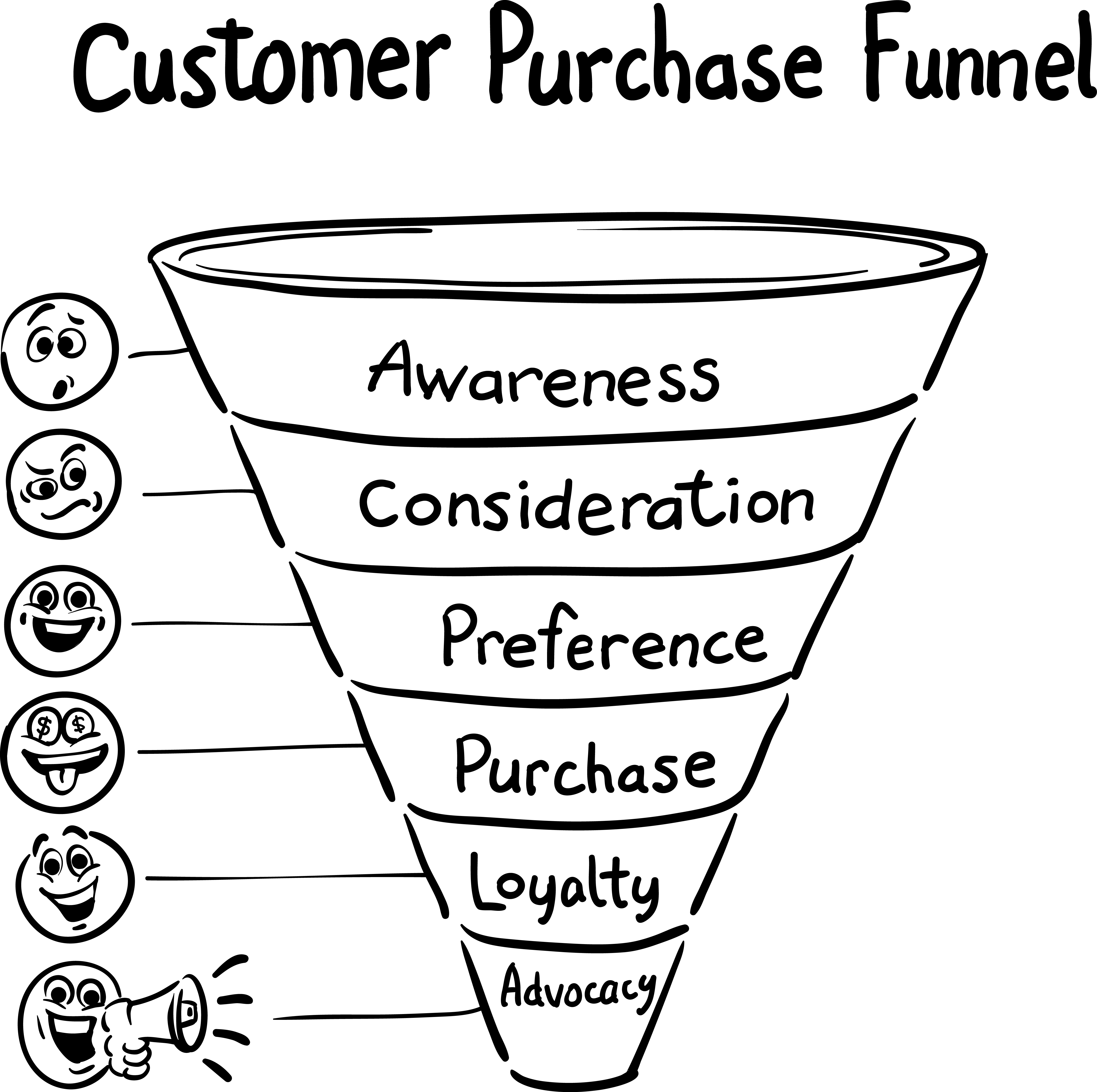 Public Relations And The Customer Journey